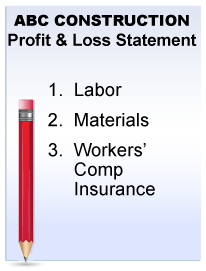 SMART Safety Group Profit and Loss